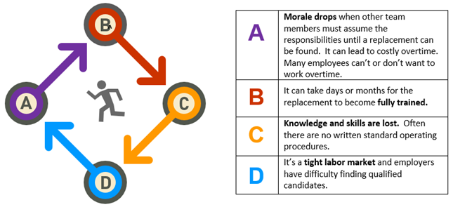 KRHR employee turnover cycle